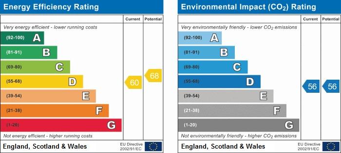 EPC Graph for South Terrace, Littlehampton
