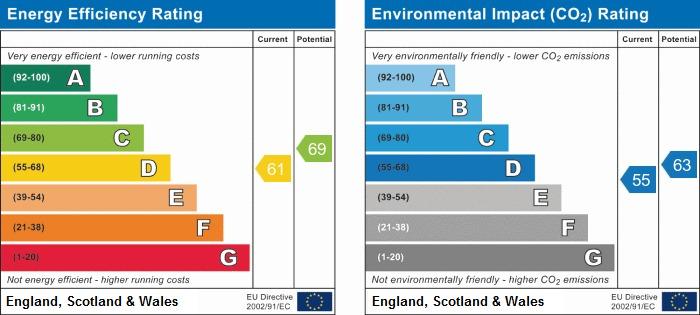 EPC Graph for Seafield Road, Rustington