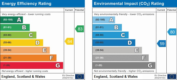 EPC Graph for Downs Way, East Preston