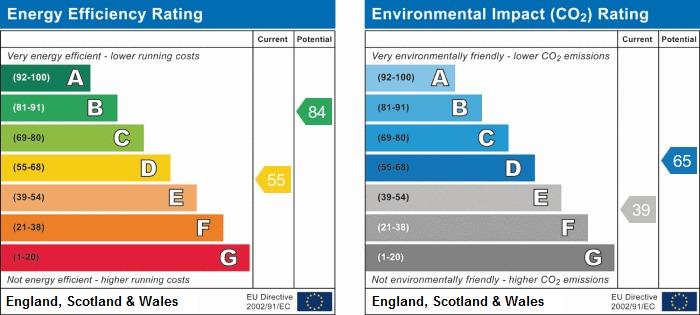 EPC Graph for Highcroft Crescent, Bognor Regis