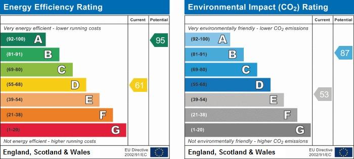 EPC Graph for Wooldridge Walk, Climping