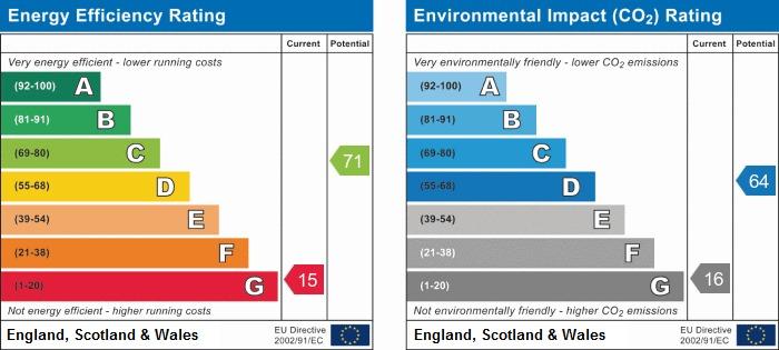 EPC Graph for Grove Crescent, Littlehampton
