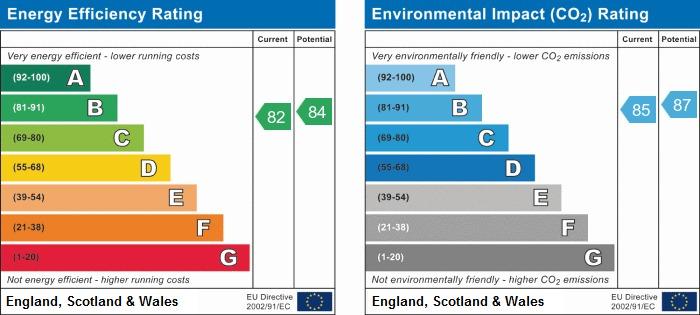 EPC Graph for County Wharf, Pier Road, Littlehampton