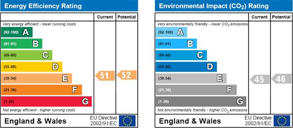 EPC Graph for Jessamine Villas, Thornton Dale, Pickering