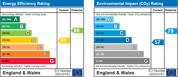 EPC Graph for Ashreigney, Maltongate, Thornton Le Dale, Pickering