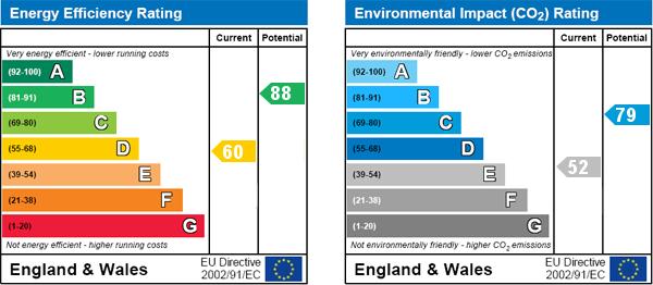 EPC Graph for Woodlands, Scampston, Malton