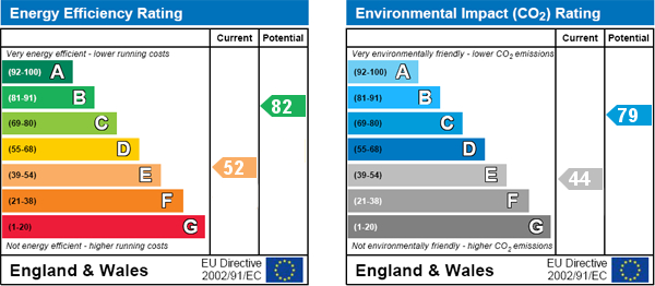 EPC Graph for Milden Cottage, Mill Lane, Ebberston