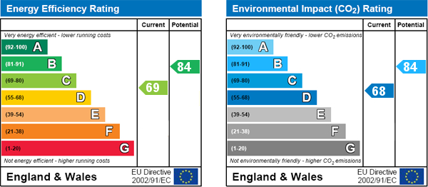 EPC Graph for 18 Town End Close, Pickering