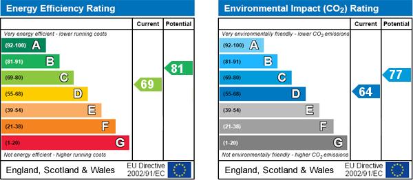EPC Graph for Welham Road, Norton, Malton