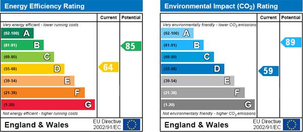 EPC Graph for Kirkbymoorside, York
