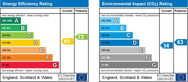 EPC Graph for Keld Head, Pickering