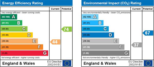 EPC Graph for Castlegate, Pickering