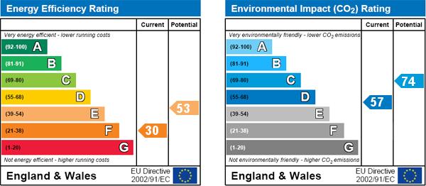 EPC Graph for Swinton, Malton