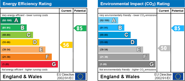 EPC Graph for Kirkbymoorside