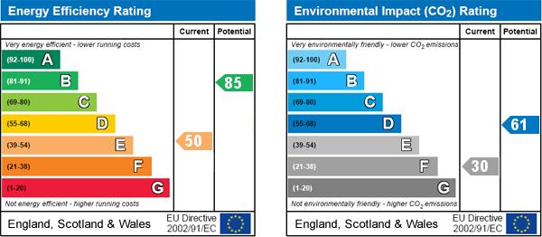 EPC Graph for Maltongate, Thornton-le-Dale, Pickering