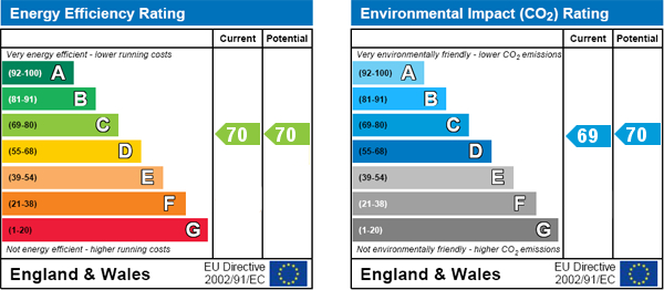 EPC Graph for Parliament Street, Norton, Malton, Malton