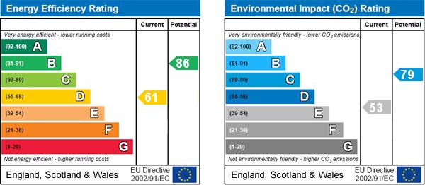 EPC Graph for Leavening, Malton