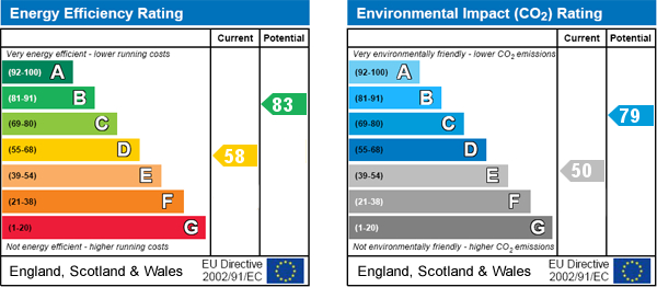 EPC Graph for Thornton-le-Dale, Pickering, Thornton Dale