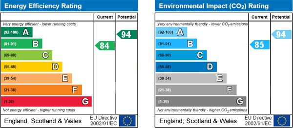 EPC Graph for Mickle Hill, Pickering