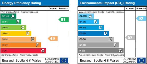 EPC Graph for Mole End, Pickering