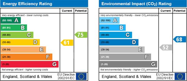 EPC Graph for East Lutton, Malton