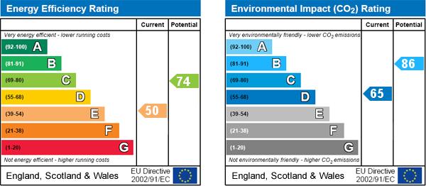 EPC Graph for Sherburn, Malton