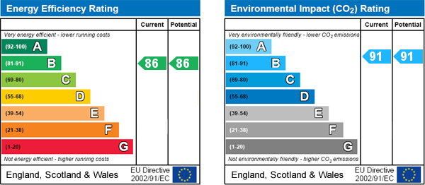 EPC Graph for Pickering, N Yorks