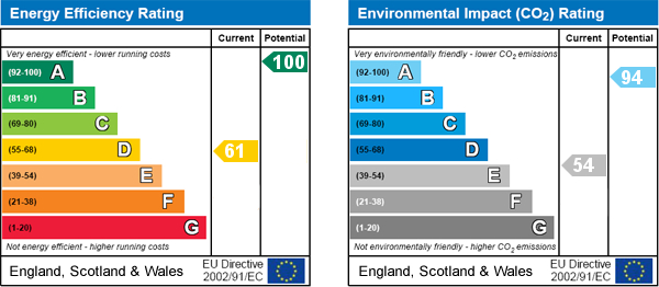 EPC Graph for Malton Road, Yedingham, Malton
