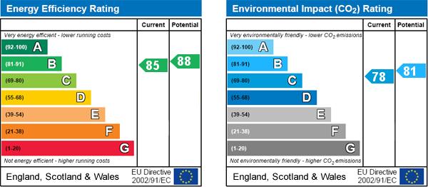 EPC Graph for East Street, Swinton, Malton