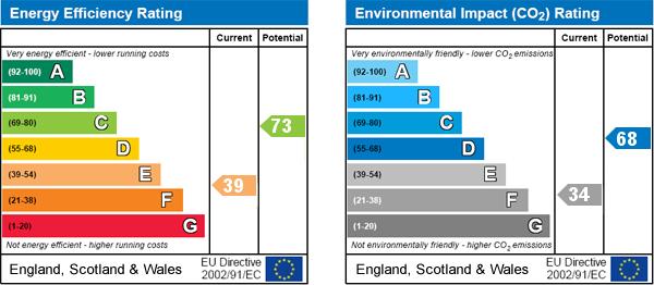 EPC Graph for Swainsea Lane, Pickering