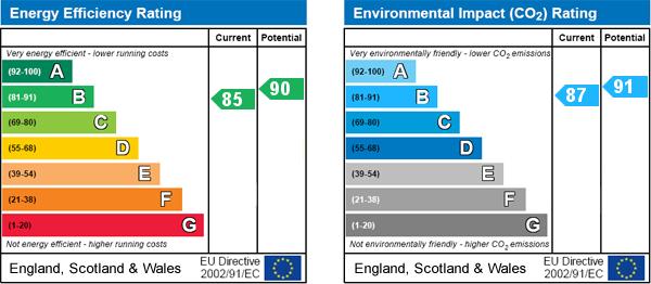 EPC Graph for Scagglethorpe, Malton