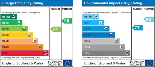EPC Graph for Thornton Dale, Pickering