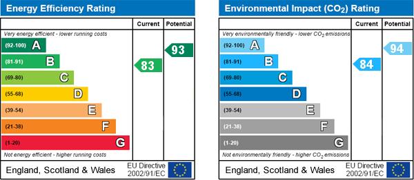 EPC Graph for Carr Field Close, Pickering