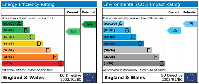 EPC Graph for Plough Lane, Malton