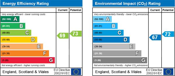 EPC Graph for Gilling Way, Malton