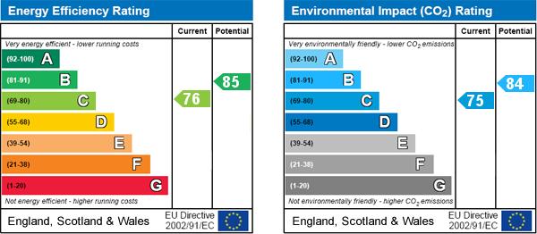 EPC Graph for Thornton-le-dale, Pickering