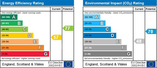 EPC Graph for Ebberston, Scarborough