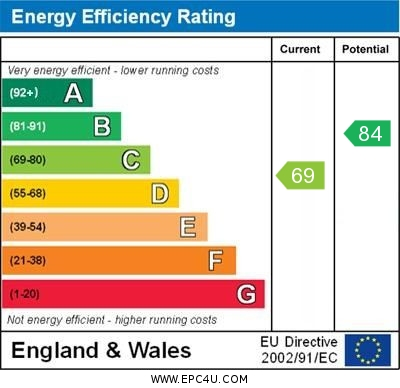 EPC Graph for Thornton-le-dale, Pickering, Farmanby Close
