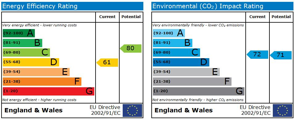 EPC Graph for Sovereign Place, Harrow
