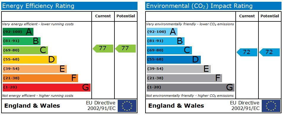 EPC Graph for 23 Headstone Drive, Wealdstone