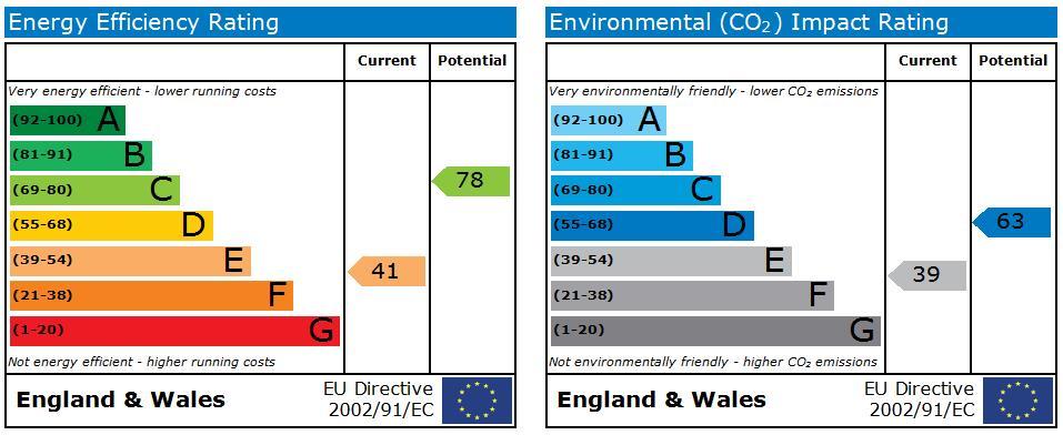 EPC Graph for Locket Road, Wealdstone