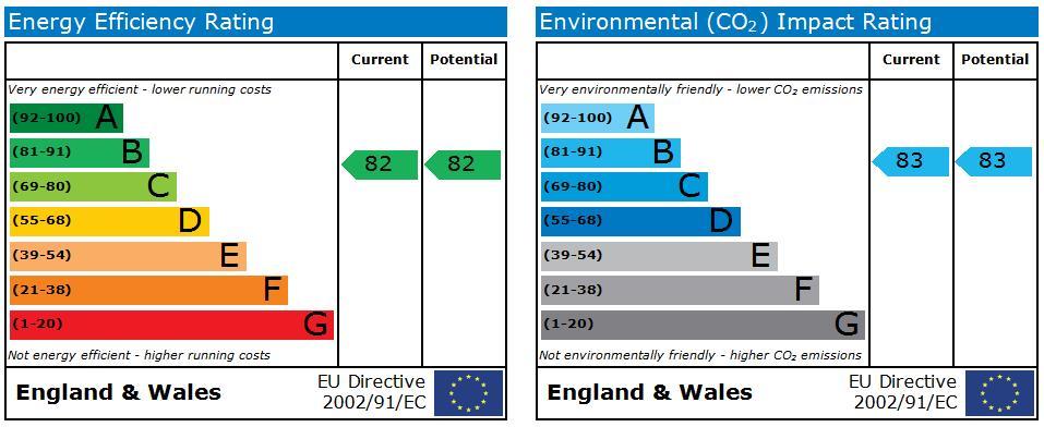 EPC Graph for Perivale