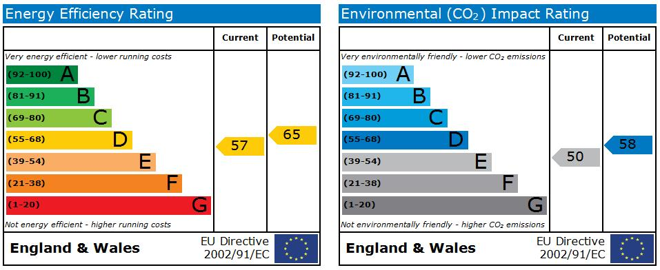 EPC Graph for Bonnersfield Lane, Harrow