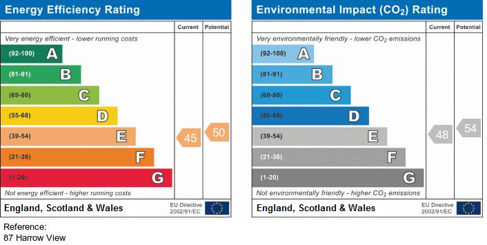 EPC Graph for Harrow View, Harrow