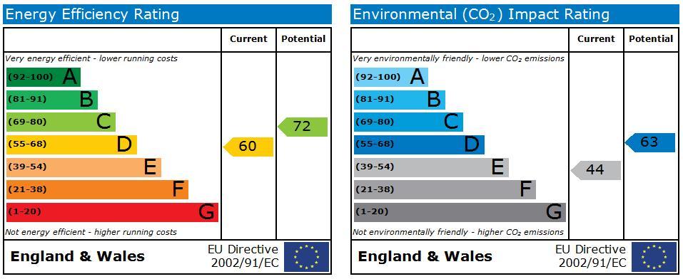 EPC Graph for Central Harrow