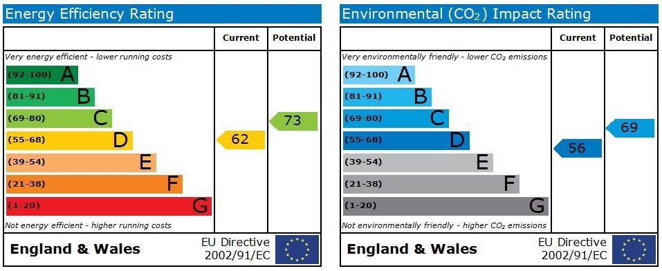 EPC Graph for Crofts Road, Harrow
