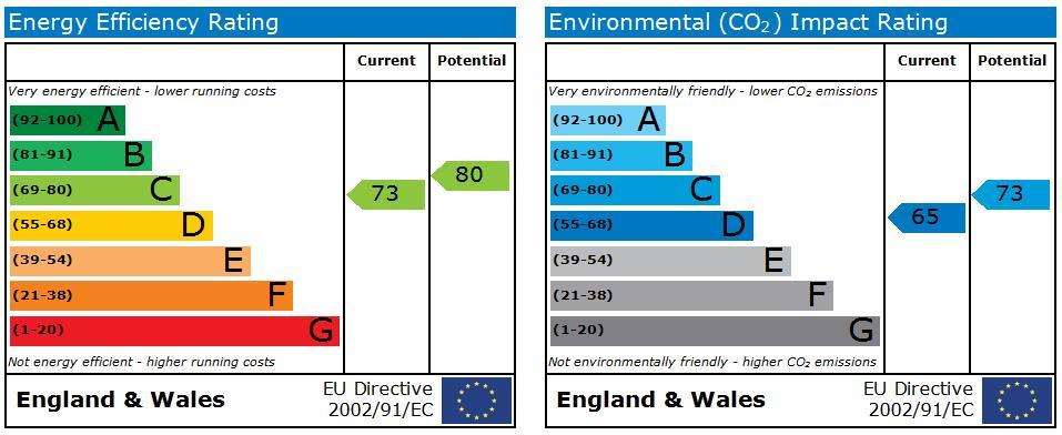 EPC Graph for Northwick Park Road, Harrow
