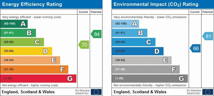 EPC Graph for Newland Lane, Ash Green
