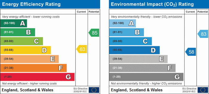 EPC Graph for Caernarfon Drive, Attleborough, Nuneaton