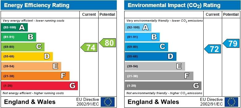 EPC Graph for East Wing, Caldecote Hall Drive, Weddington
